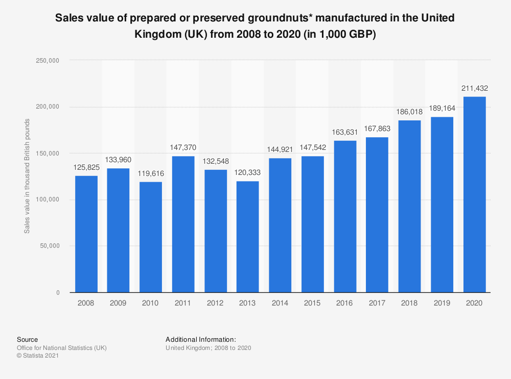 Statistic: Sales value of prepared or preserved groundnuts* manufactured in the United Kingdom (UK) from 2008 to  2018 (in 1,000 GBP) | Statista