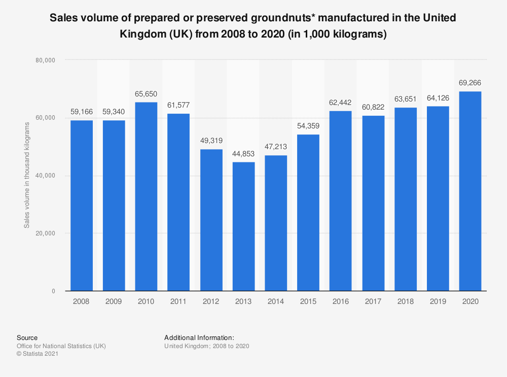 Statistic: Sales volume of prepared or preserved groundnuts* manufactured in the United Kingdom (UK) from 2008 to 2018 (in 1,000 kilograms) | Statista