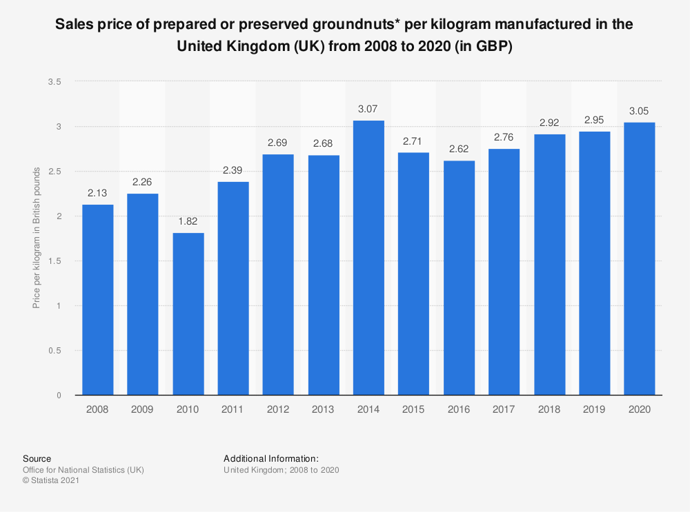 Statistic: Sales price of prepared or preserved groundnuts* per kilogram manufactured in the United Kingdom (UK) from 2008 to 2018 (in GBP) | Statista