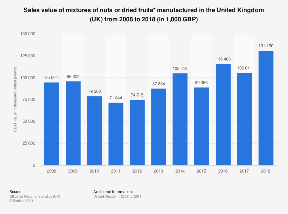 Statistic: Sales value of mixtures of nuts or dried fruits* manufactured in the United Kingdom (UK) from 2008 to 2018 (in 1,000 GBP) | Statista