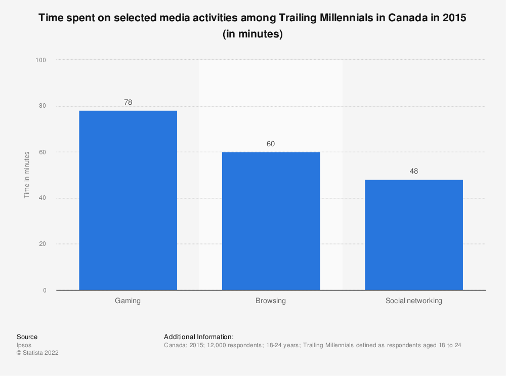 Statistic: Time spent on selected media activities among Trailing Millennials in Canada in 2015 (in minutes)   Statista