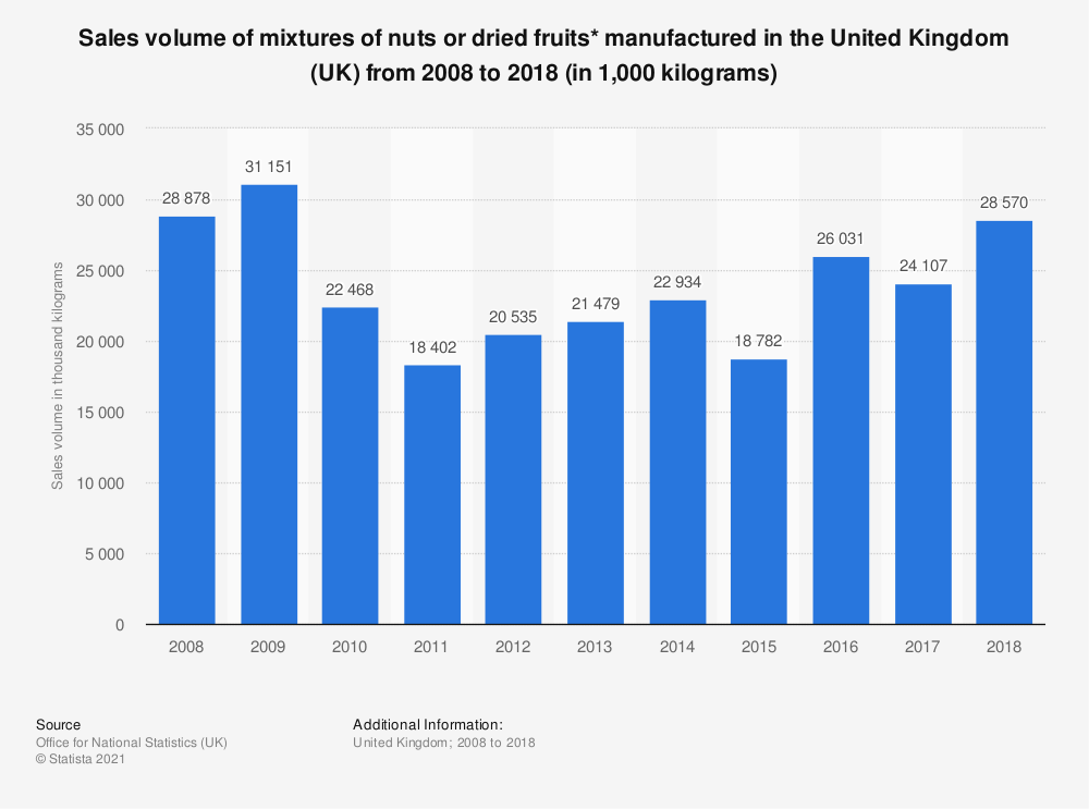 Statistic: Sales volume of mixtures of nuts or dried fruits* manufactured in the United Kingdom (UK) from 2008 to 2017 (in 1,000 kilograms) | Statista