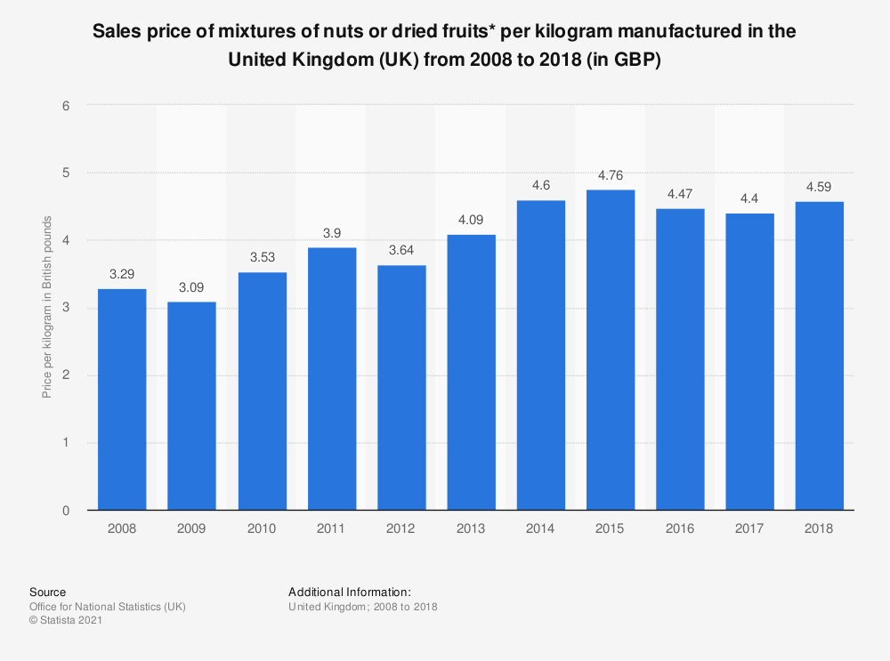 Statistic: Sales price of mixtures of nuts or dried fruits* per kilogram manufactured in the United Kingdom (UK) from 2008 to 2018 (in GBP) | Statista
