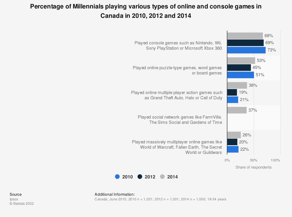 Statistic: Percentage of Millennials playing various types of online and console games in Canada in 2010, 2012 and 2014 | Statista