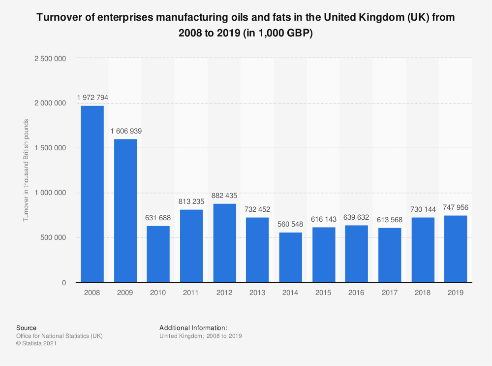 Statistic: Turnover of enterprises manufacturing oils and fats in the United Kingdom (UK) from 2008 to 2019 (in 1,000 GBP) | Statista