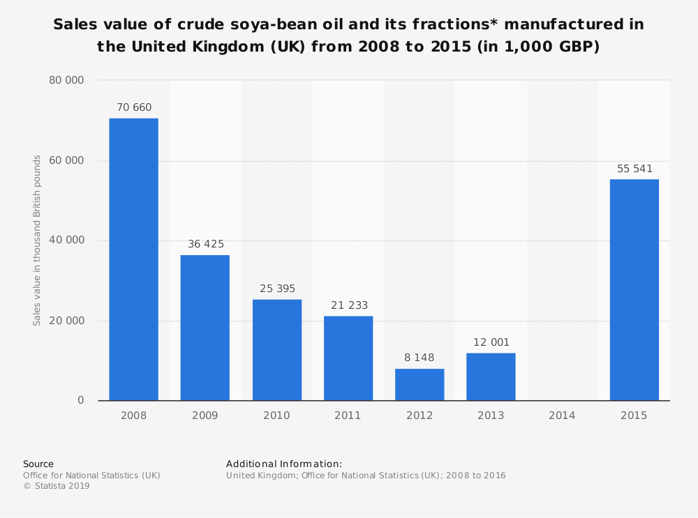 Statistic: Sales value of crude soya-bean oil and its fractions* manufactured in the United Kingdom (UK) from 2008 to 2015 (in 1,000 GBP) | Statista