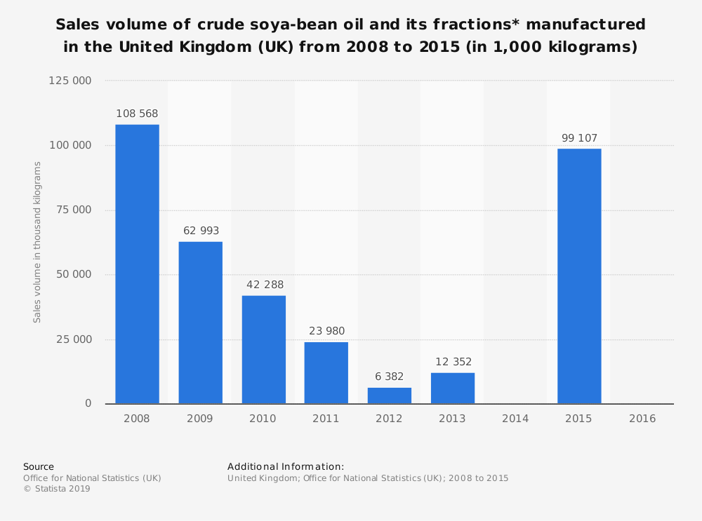 Statistic: Sales volume of crude soya-bean oil and its fractions* manufactured in the United Kingdom (UK) from 2008 to 2015 (in 1,000 kilograms) | Statista