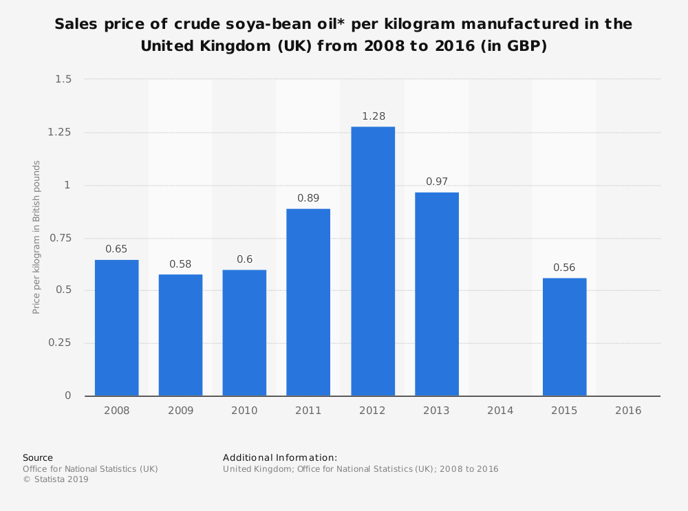 Statistic: Sales price of crude soya-bean oil* per kilogram manufactured in the United Kingdom (UK) from 2008 to 2016 (in GBP)   Statista
