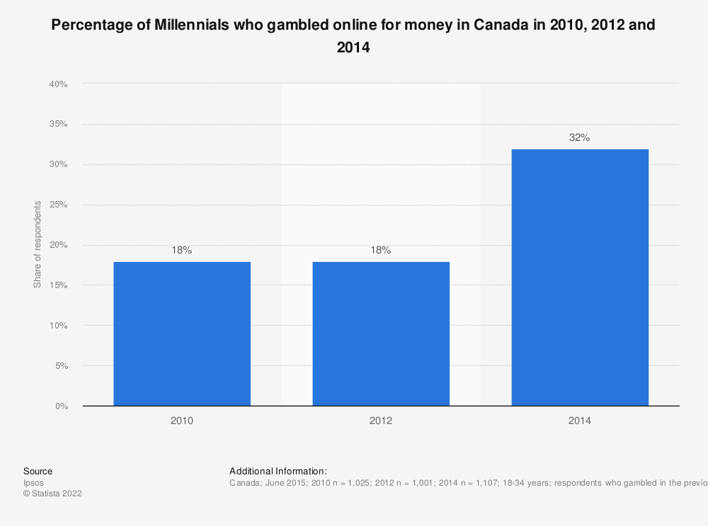 Statistic: Percentage of Millennials who gambled online for money in Canada in 2010, 2012 and 2014 | Statista