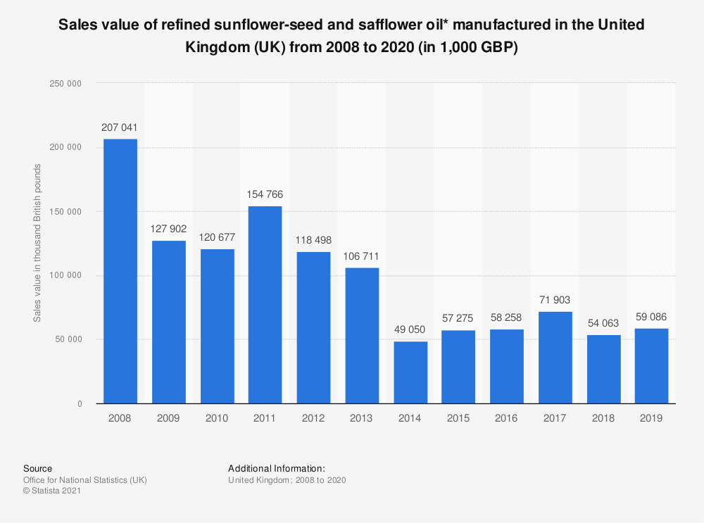Statistic: Sales value of refined sunflower-seed and safflower oil* manufactured in the United Kingdom (UK) from 2008 to 2018 (in 1,000 GBP) | Statista