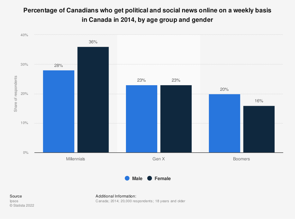 Statistic: Percentage of Canadians who get political and social news online on a weekly basis in Canada in 2014, by age group and gender | Statista