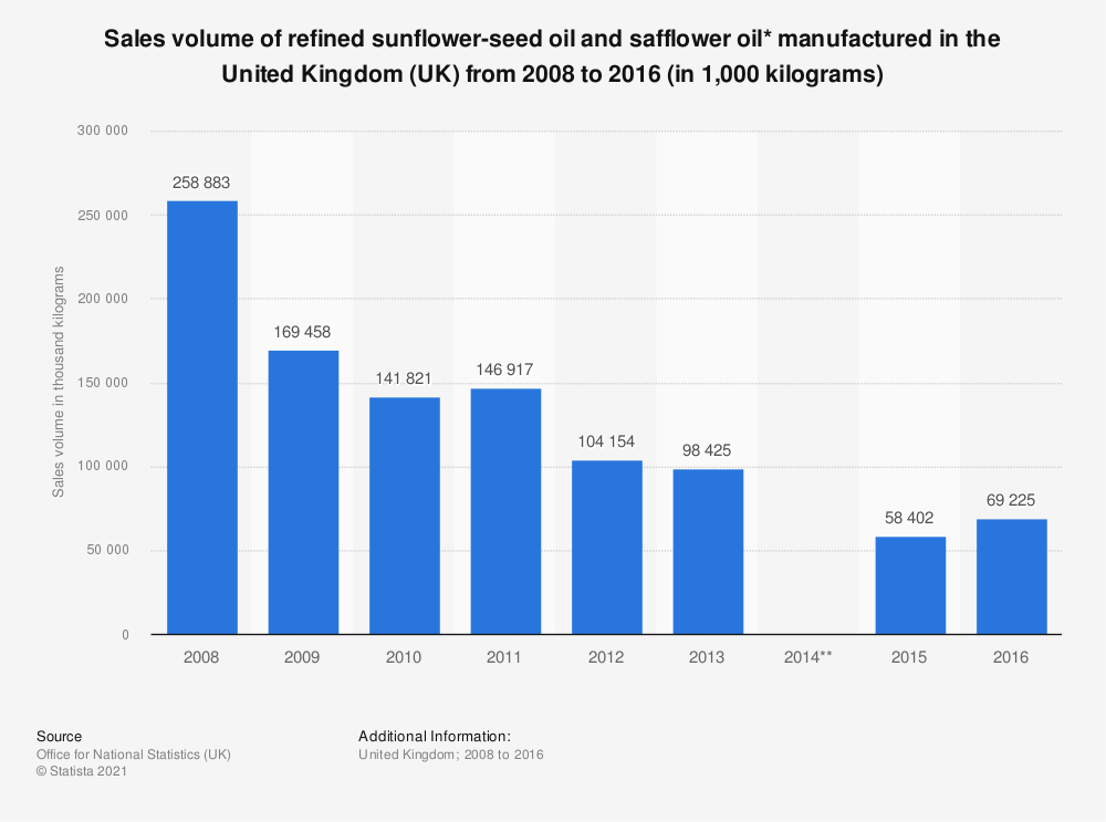 Statistic: Sales volume of refined sunflower-seed oil and safflower oil* manufactured in the United Kingdom (UK) from 2008 to 2016 (in 1,000 kilograms) | Statista