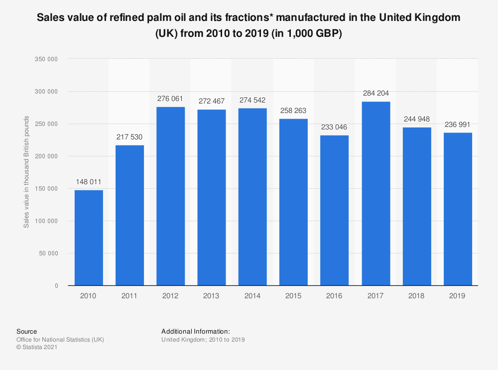 Statistic: Sales value of refined palm oil and its fractions* manufactured in the United Kingdom (UK) from 2010 to 2019 (in 1,000 GBP) | Statista