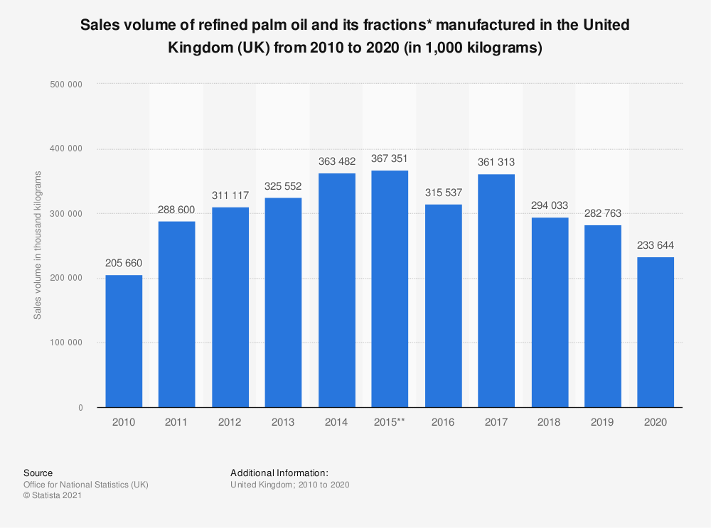 Statistic: Sales volume of refined palm oil and its fractions* manufactured in the United Kingdom (UK) from 2010 to 2018 (in 1,000 kilograms) | Statista