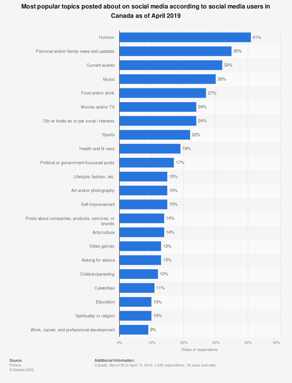 Statistic: Percentage of Canadians who monthly post content online on political and social issues in 2014, by age group and gender | Statista