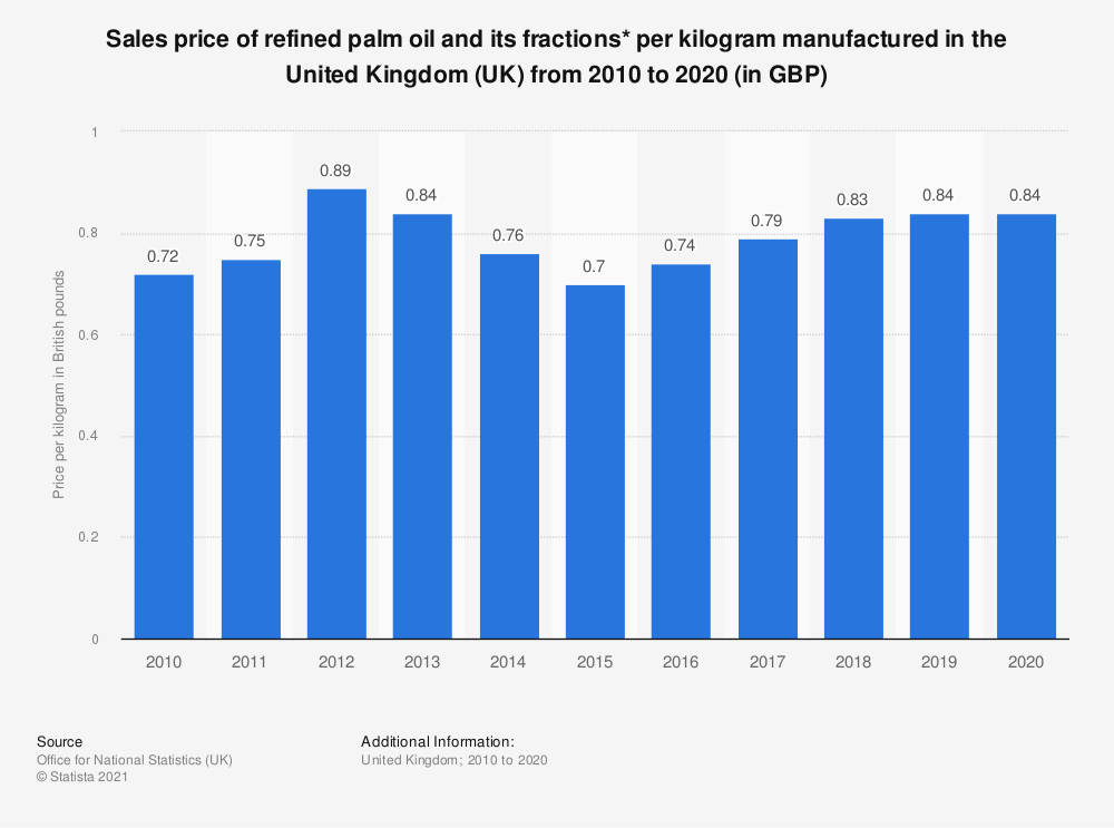 Statistic: Sales price of refined palm oil and its fractions* per kilogram manufactured in the United Kingdom (UK) from 2010 to 2017 (in GBP) | Statista
