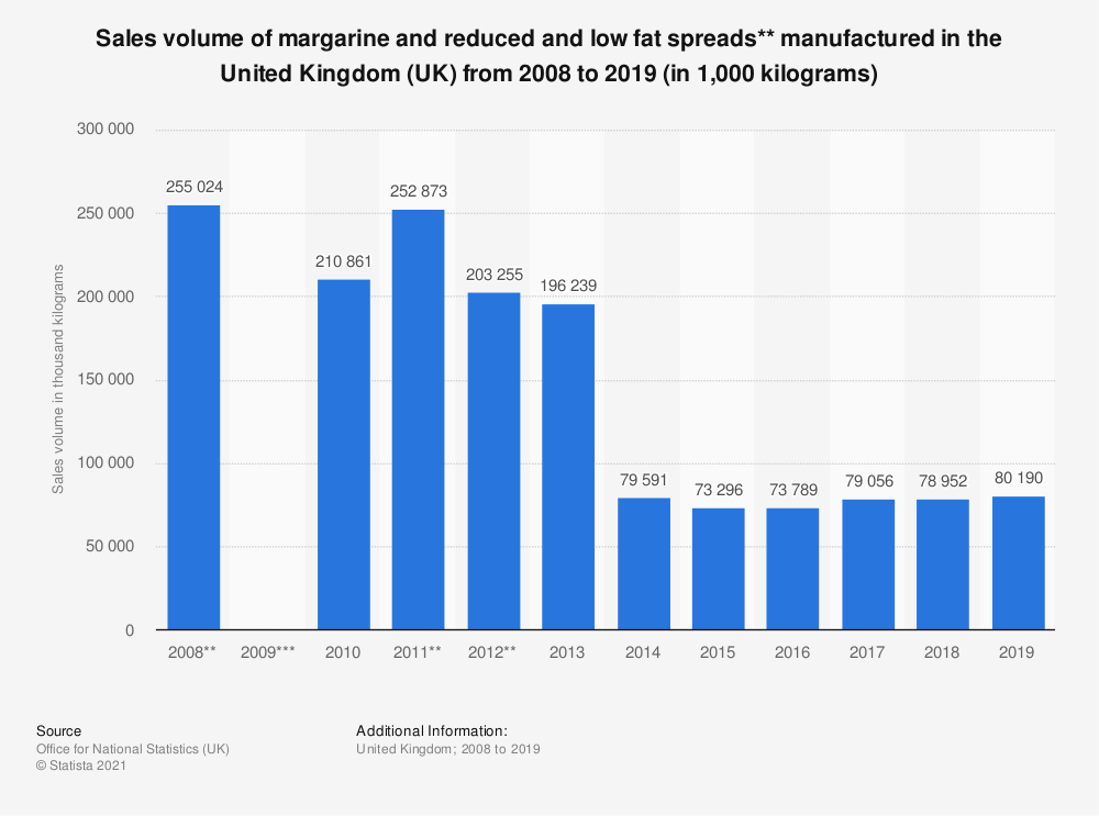 Statistic: Sales volume of margarine and reduced and low fat spreads** manufactured in the United Kingdom (UK) from 2008 to 2017 (in 1,000 kilograms) | Statista