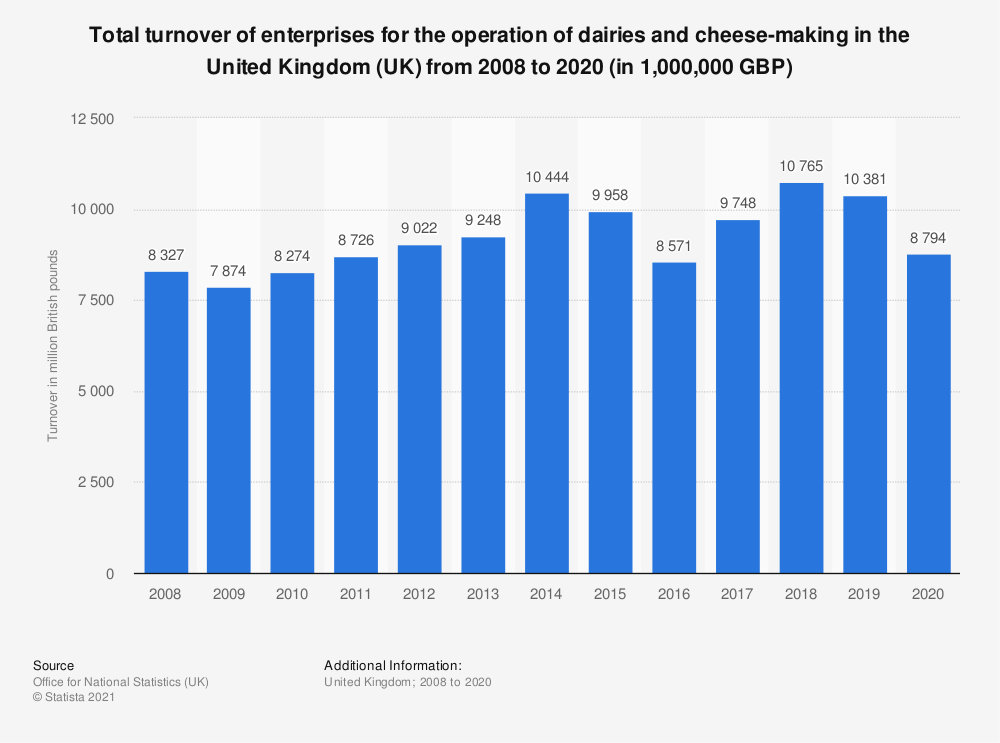 Statistic: Total turnover of enterprises for the operation of dairies and cheese-making in the United Kingdom (UK) from 2008 to 2017 (in 1,000,000 GBP) | Statista