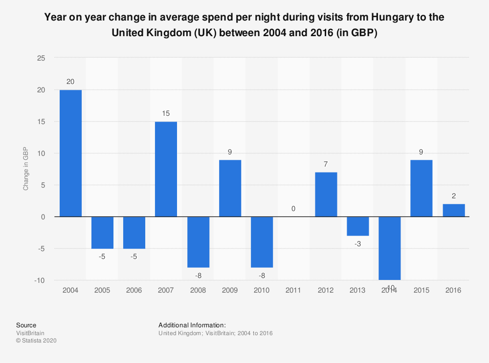 Statistic: Year on year change in average spend per night during visits from Hungary to the United Kingdom (UK) between 2004 and 2016 (in GBP)   Statista
