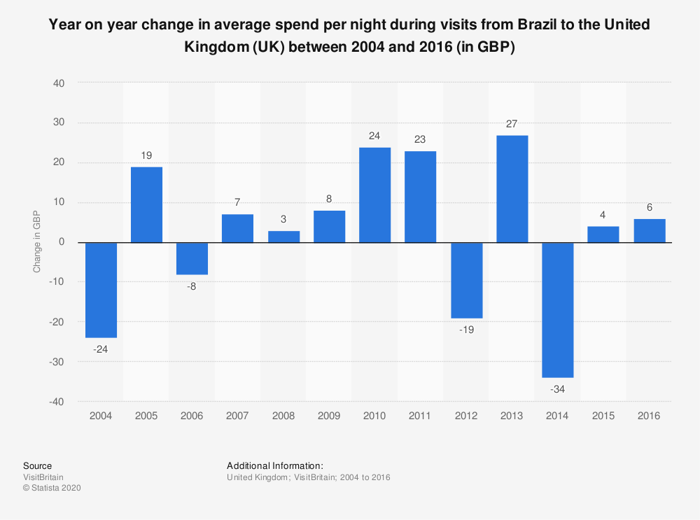 Statistic: Year on year change in average spend per night during visits from Brazil to the United Kingdom (UK) between 2004 and 2016 (in GBP) | Statista