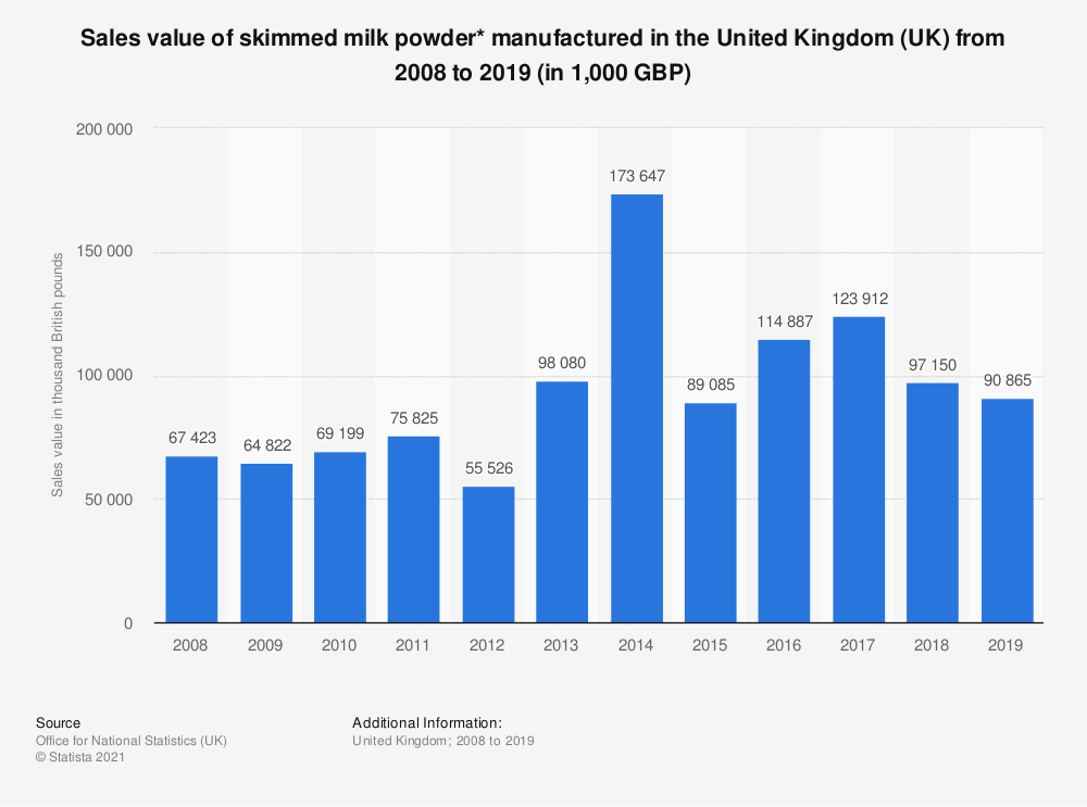 Statistic: Sales value of skimmed milk powder* manufactured in the United Kingdom (UK) from 2008 to 2018 (in 1,000 GBP) | Statista