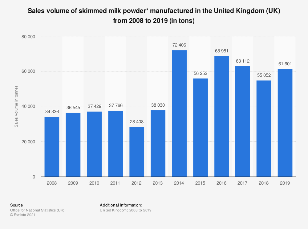Statistic: Sales volume of skimmed milk powder* manufactured in the United Kingdom (UK) from 2008 to 2017 (in tons) | Statista
