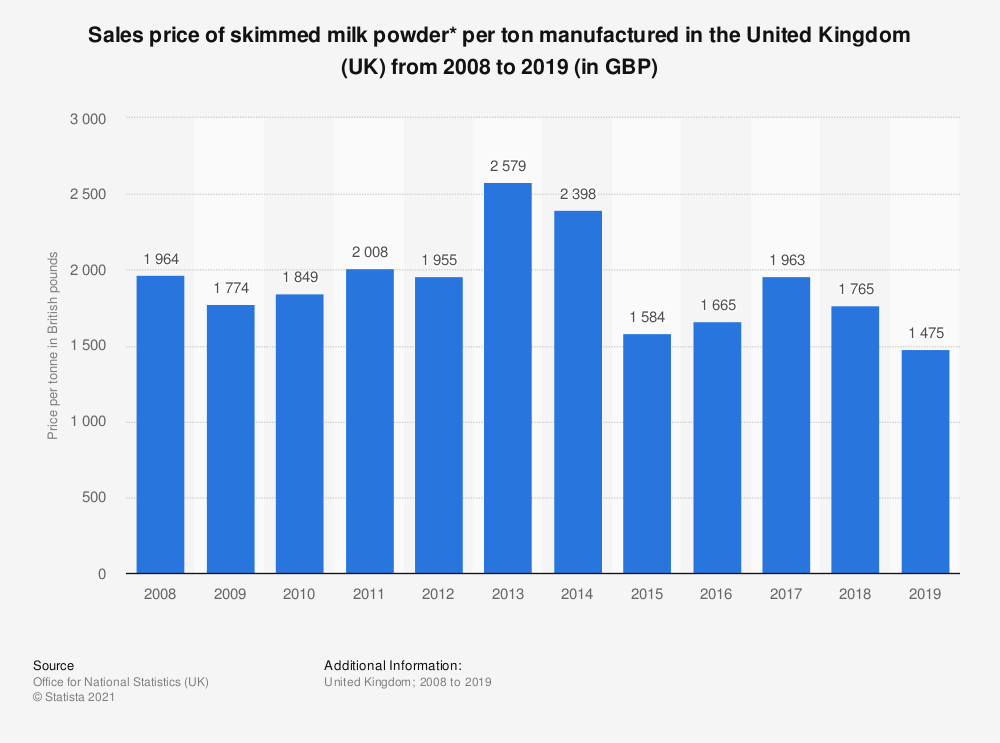 Statistic: Sales price of skimmed milk powder* per ton manufactured in the United Kingdom (UK) from 2008 to 2018 (in GBP) | Statista