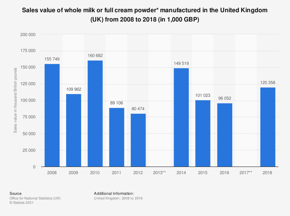Statistic: Sales value of whole milk or full cream powder* manufactured in the United Kingdom (UK) from 2008 to 2016 (in 1,000 GBP) | Statista
