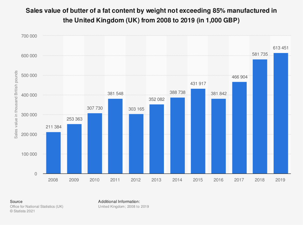 Statistic: Sales value of butter of a fat content by weight not exceeding 85% manufactured in the United Kingdom (UK) from 2008 to 2017 (in 1,000 GBP) | Statista