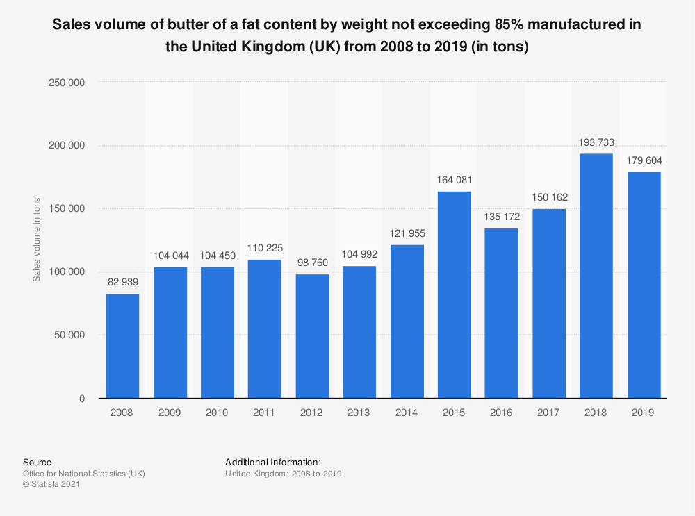 Statistic: Sales volume of butter of a fat content by weight not exceeding 85% manufactured in the United Kingdom (UK) from 2008 to 2017 (in tons)   Statista