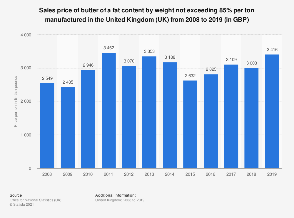 Statistic: Sales price of butter of a fat content by weight not exceeding 85% per ton manufactured in the United Kingdom (UK) from 2008 to 2017 (in GBP) | Statista