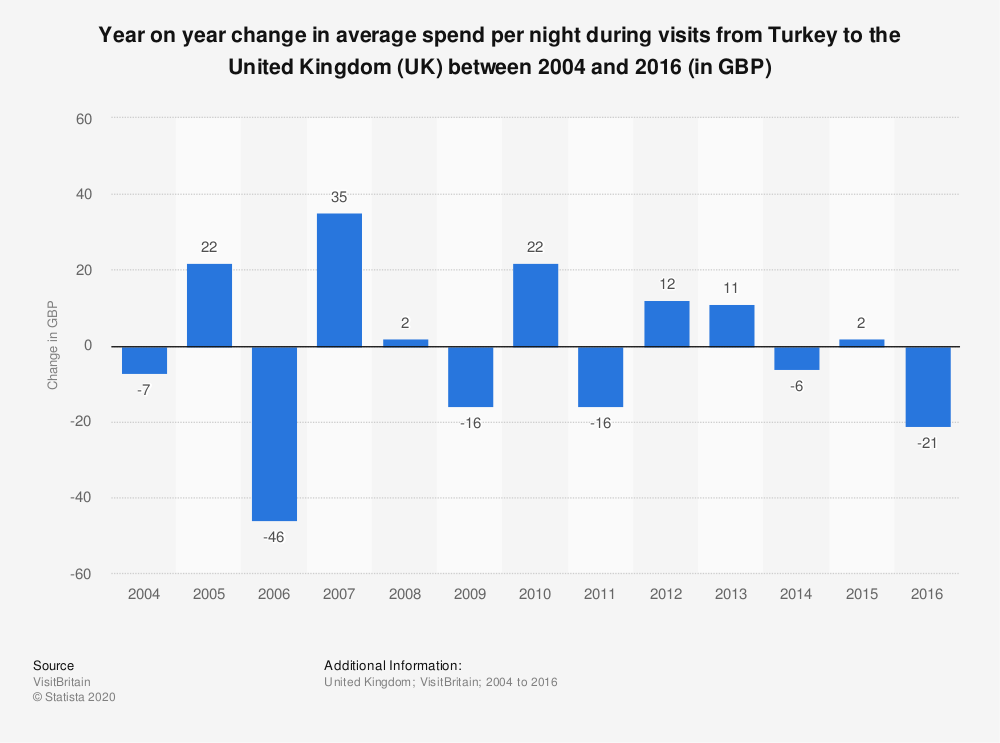 Statistic: Year on year change in average spend per night during visits from Turkey to the United Kingdom (UK) between 2004 and 2016 (in GBP) | Statista