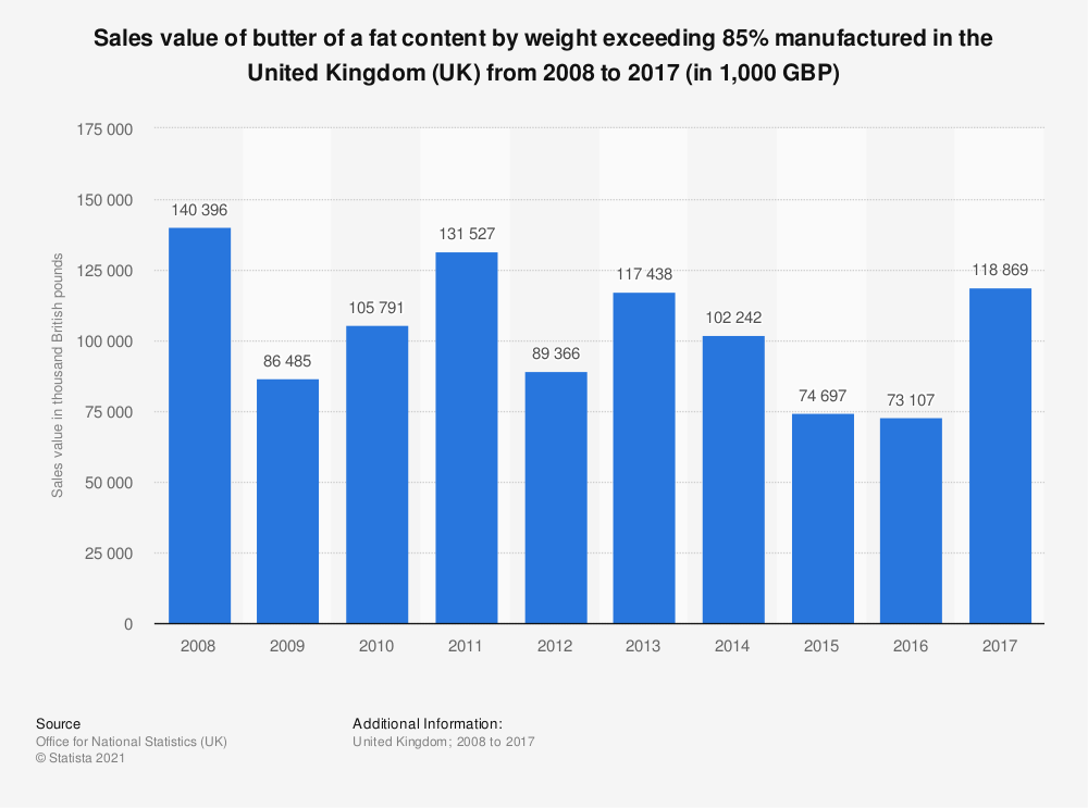 Statistic: Sales value of butter of a fat content by weight exceeding 85% manufactured in the United Kingdom (UK) from 2008 to 2017 (in 1,000 GBP) | Statista
