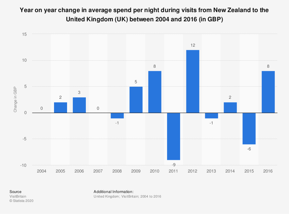 Statistic: Year on year change in average spend per night during visits from New Zealand to the United Kingdom (UK) between 2004 and 2016 (in GBP) | Statista