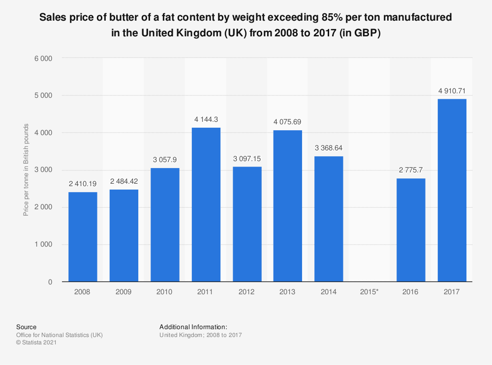 Statistic: Sales price of butter of a fat content by weight exceeding 85% per ton manufactured in the United Kingdom (UK) from 2008 to 2017 (in GBP) | Statista