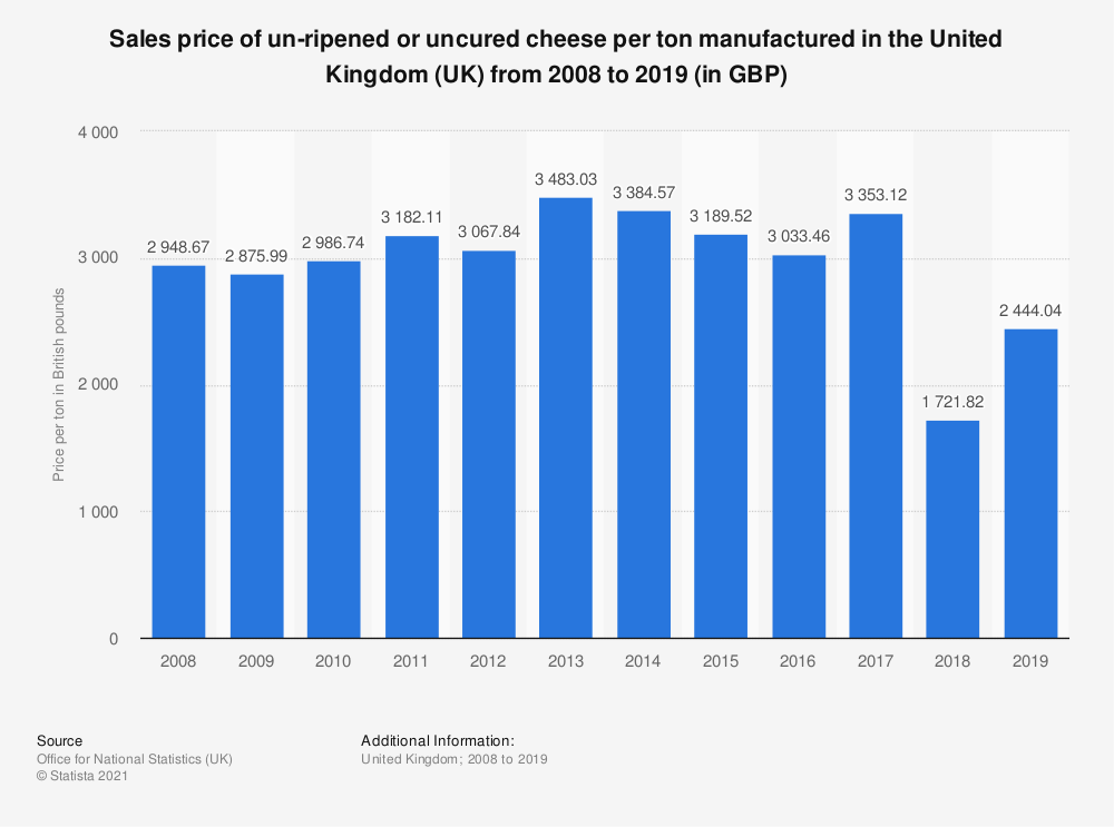 Statistic: Sales price of un-ripened or uncured cheese per ton manufactured in the United Kingdom (UK) from 2008 to 2018 (in GBP) | Statista