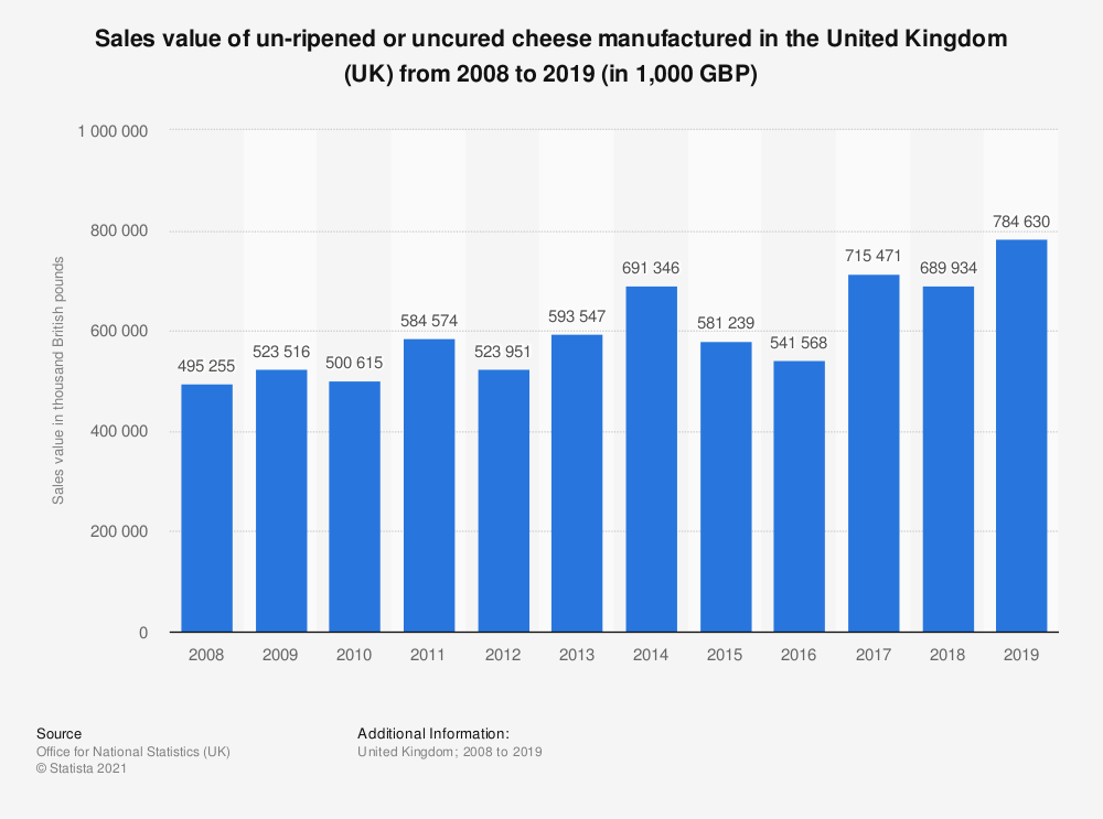 Statistic: Sales value of un-ripened or uncured cheese manufactured in the United Kingdom (UK) from 2008 to 2019 (in 1,000 GBP) | Statista