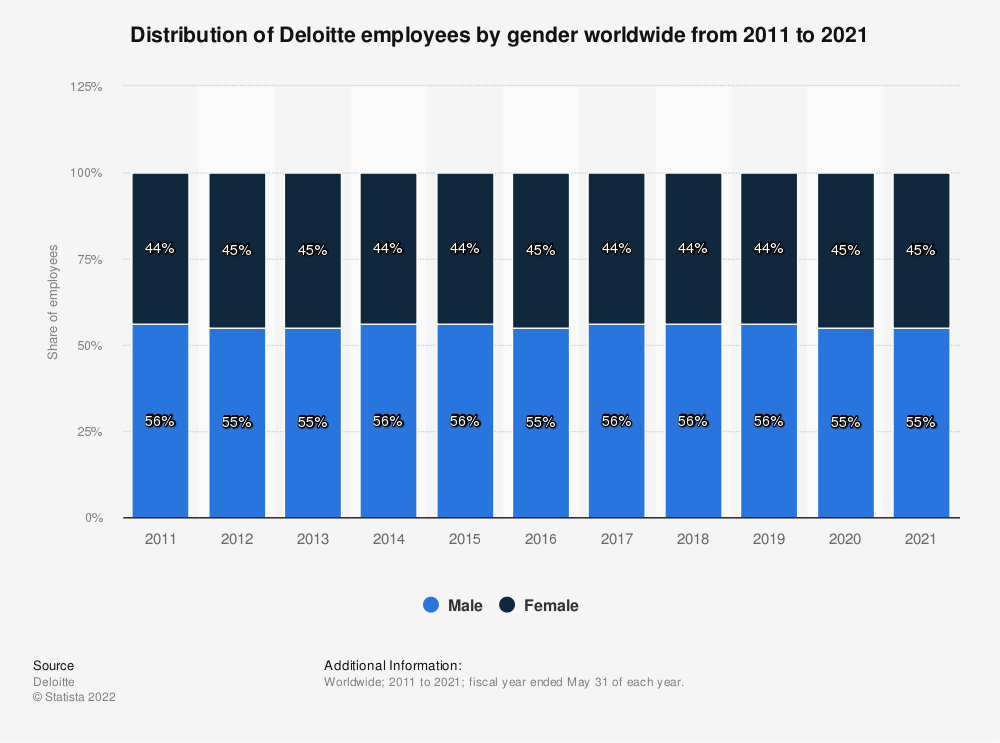 Statistic: Distribution of Deloitte employees by gender worldwide from 2011 to 2020* | Statista