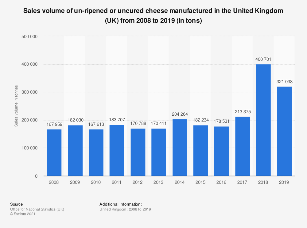 Statistic: Sales volume of un-ripened or uncured cheese manufactured in the United Kingdom (UK) from 2008 to 2018 (in tons) | Statista