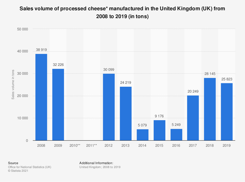 Statistic: Sales volume of processed cheese* manufactured in the United Kingdom (UK) from 2008 to 2018 (in tons) | Statista