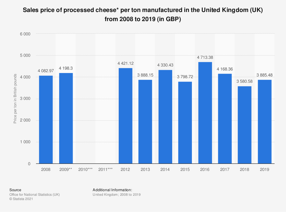 Statistic: Sales price of processed cheese* per ton manufactured in the United Kingdom (UK) from 2008 to 2017 (in GBP) | Statista