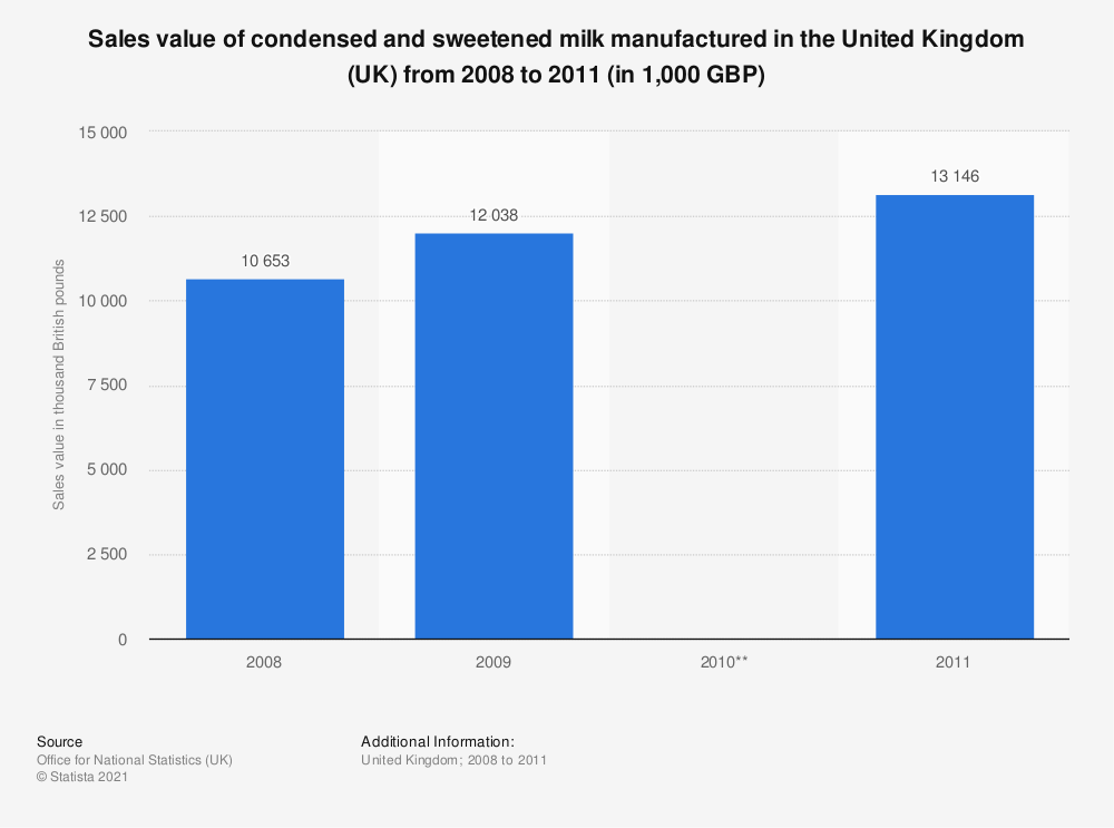Statistic: Sales value of condensed and sweetened milk manufactured in the United Kingdom (UK) from 2008 to 2011 (in 1,000 GBP) | Statista