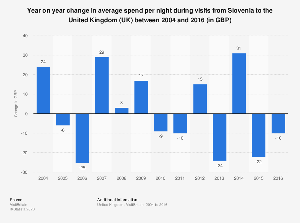 Statistic: Year on year change in average spend per night during visits from Slovenia to the United Kingdom (UK) between 2004 and 2016 (in GBP) | Statista