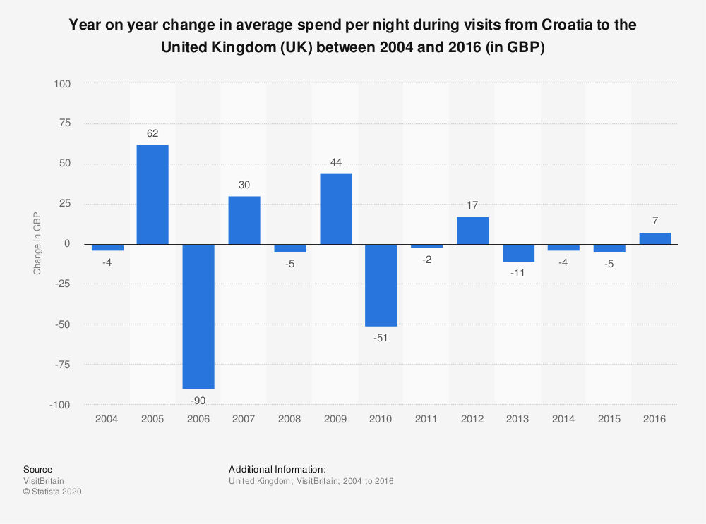 Statistic: Year on year change in average spend per night during visits from Croatia to the United Kingdom (UK) between 2004 and 2016 (in GBP)   Statista