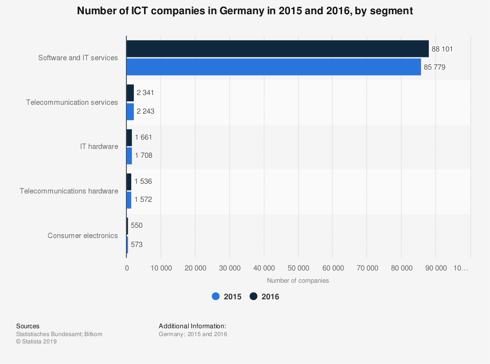 Statistic: Number of ICT companies in Germany in 2015 and 2016, by segment | Statista