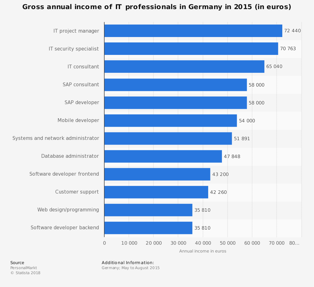 Statistic: Gross annual income of IT professionals in Germany in 2015 (in euros) | Statista