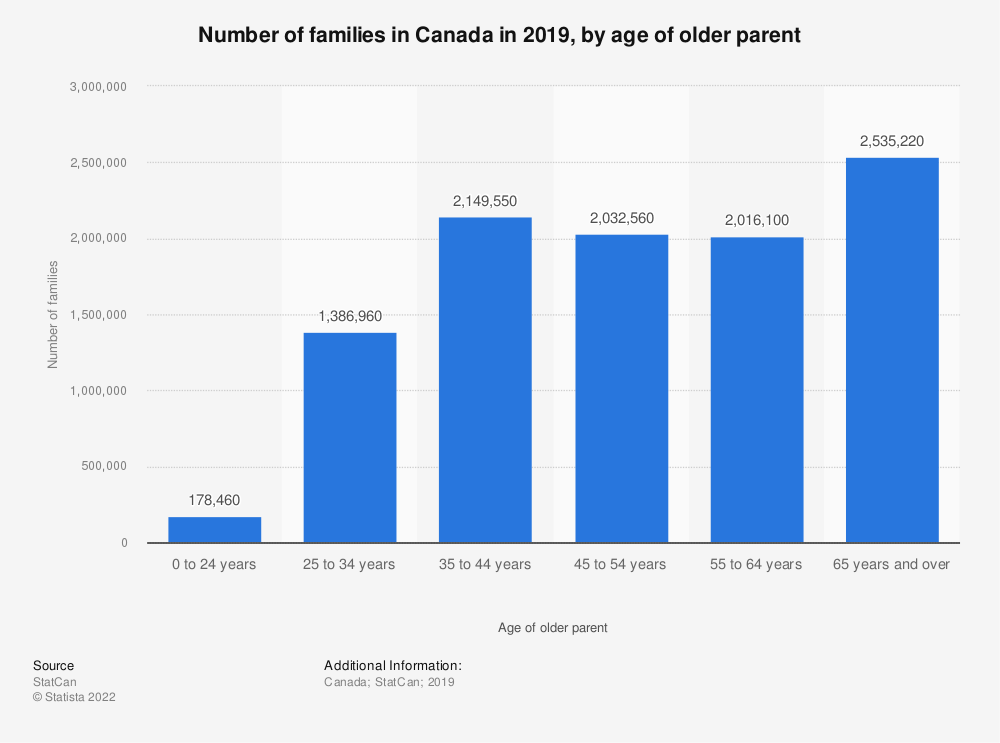 Statistic: Number of families in Canada in 2017, by age of older parent | Statista