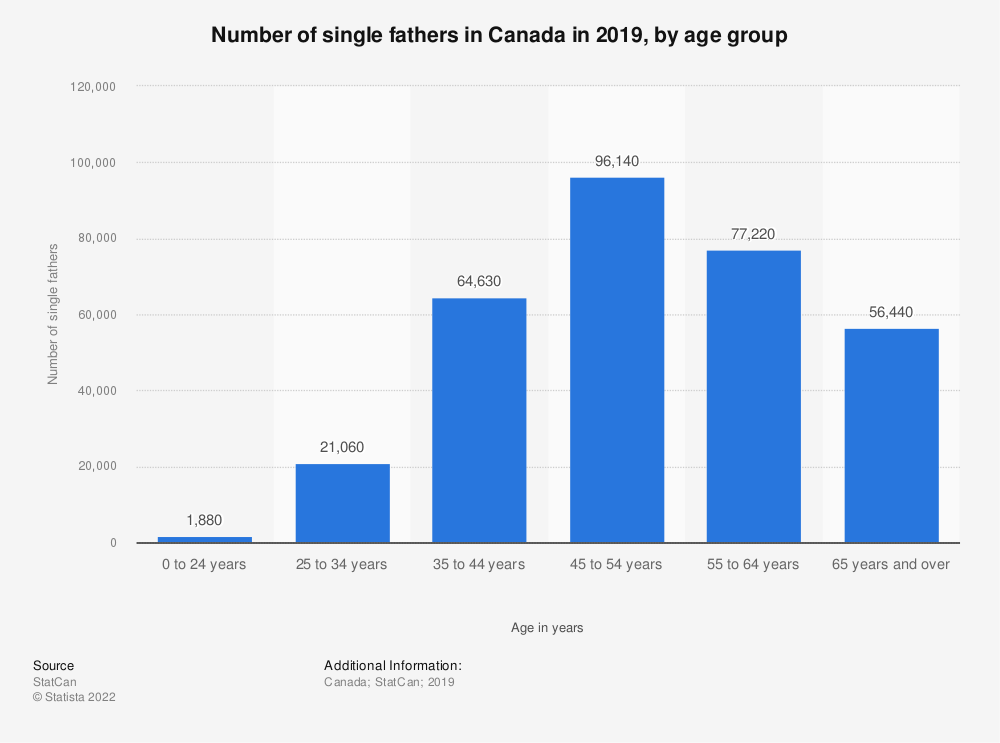 Statistic: Number of single fathers in Canada in 2016, by age group | Statista