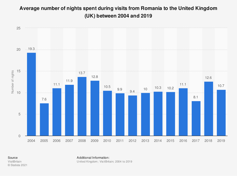 Statistic: Average number of nights spent during visits from Romania to the United Kingdom (UK) between 2004 and 2019 | Statista