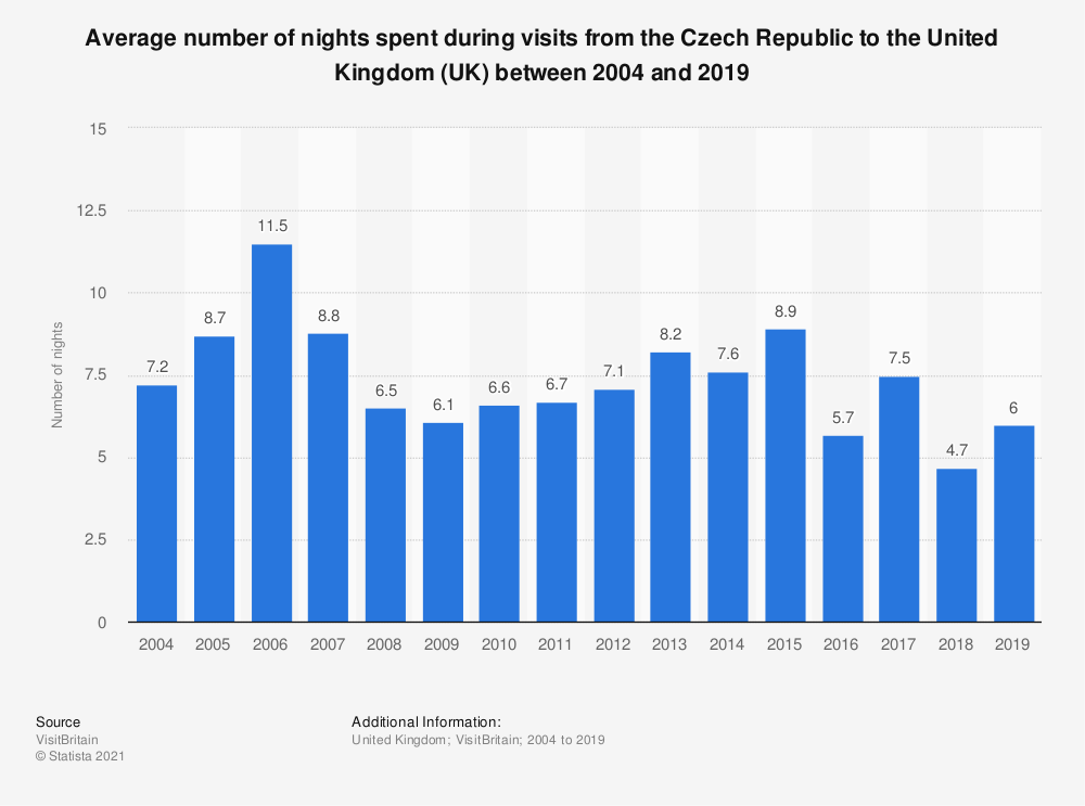 Statistic: Average number of nights spent during visits from the Czech Republic to the United Kingdom (UK) between 2004 and 2019 | Statista